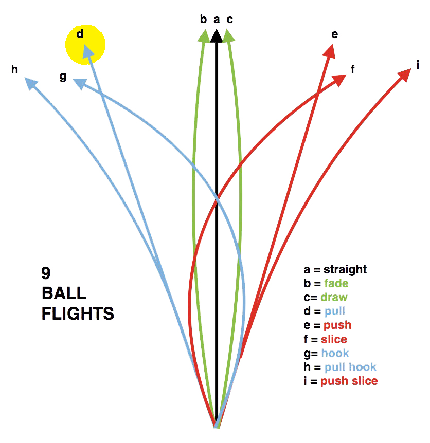 BALL DIRECTION PULL