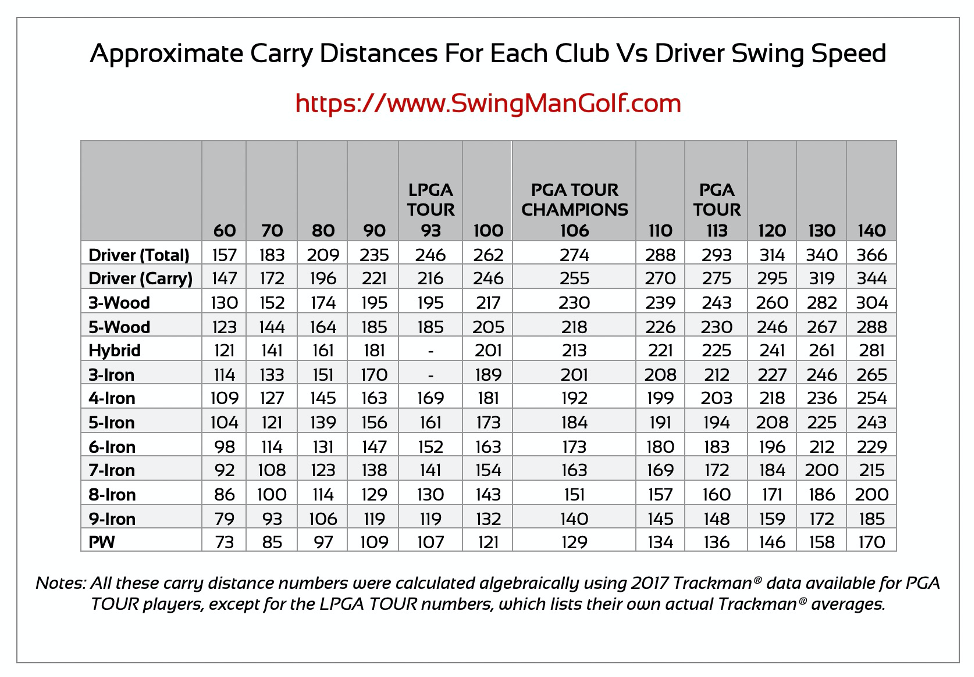 carry-distances-vs-average-golf-swing-speed-chart